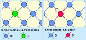 portable solar power needs doping with phosphorus and boron
